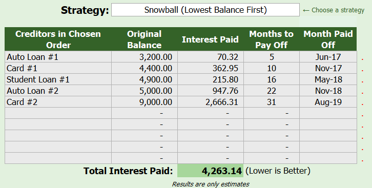 Debt Payoff Summary