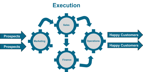Business SEO - Execution