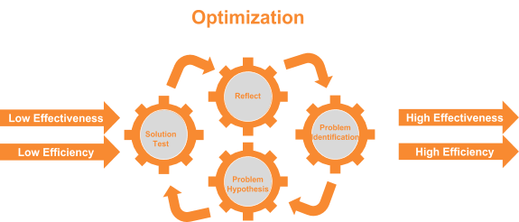 Business SEO - Optimization