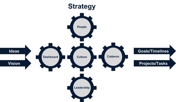 Business SEO - Strategy